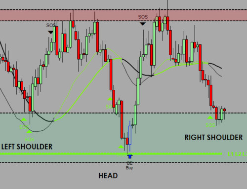 Head and Shoulders trade…Upside down???