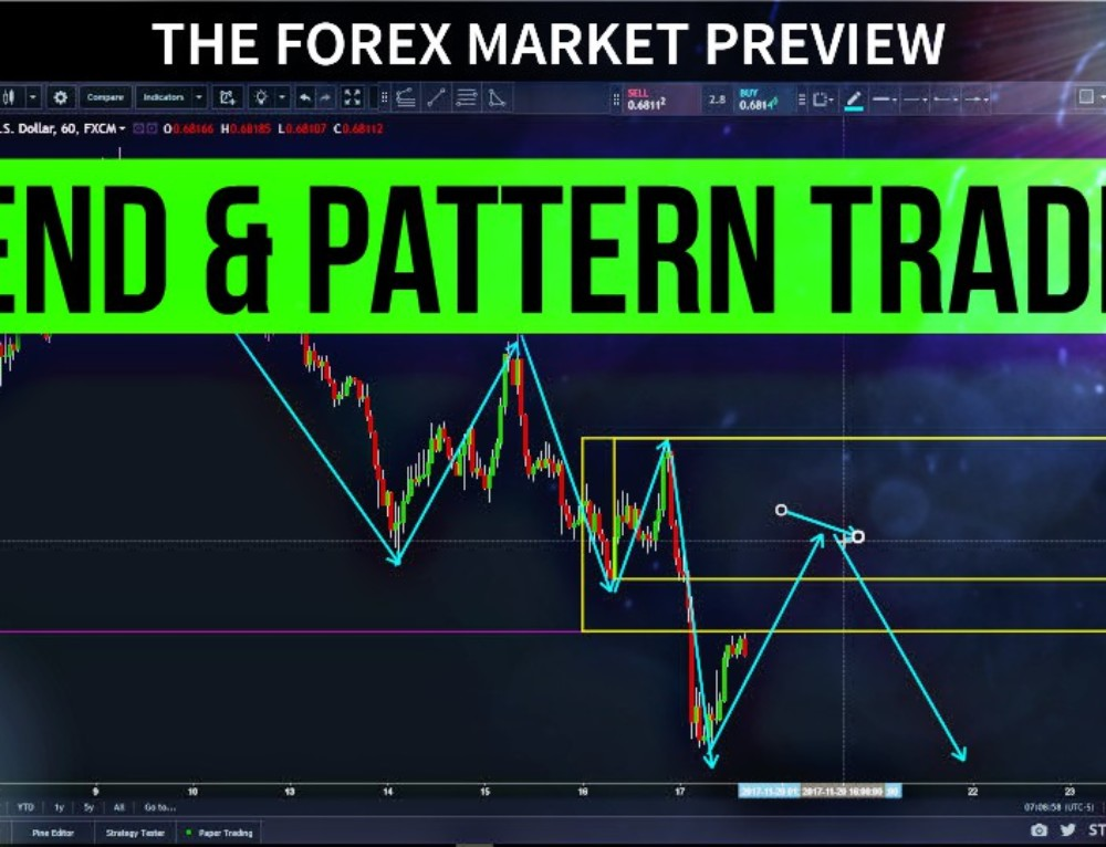 TECHNICAL ANALYSIS – Trend & Pattern Trading